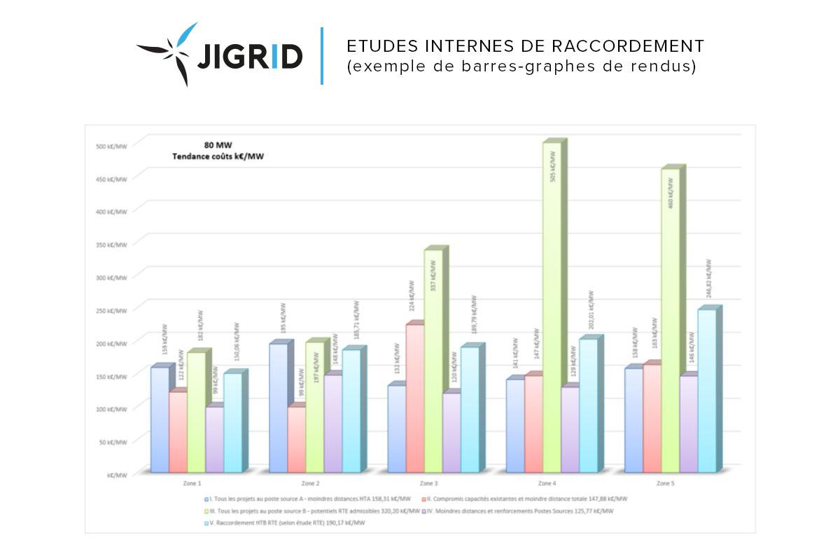 graphique-2-Jigrid