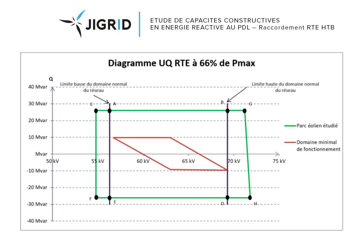graphique-5-Jigrid